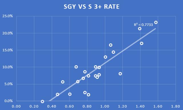 fix SGY_S 3+